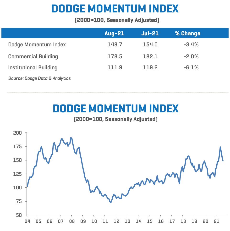 Dodge Momentum Index August 2021