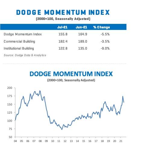 Dodge Momentum Index July 2021