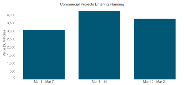 Commercial Projects entering planning stage
