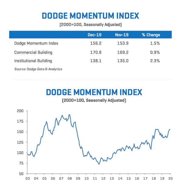 Dodge Momentum Index Moves Higher in December
